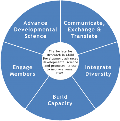 SRCD Strategic Goals pie graph